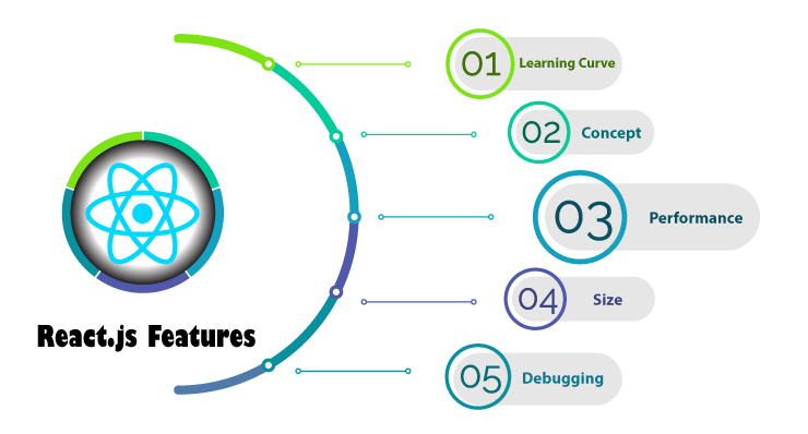 ReactJS Features For Web and Mobile- Top Reactjs Features Which Make It Best For Development