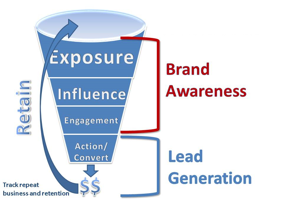 business need a mobile application for brand awareness, lead generation