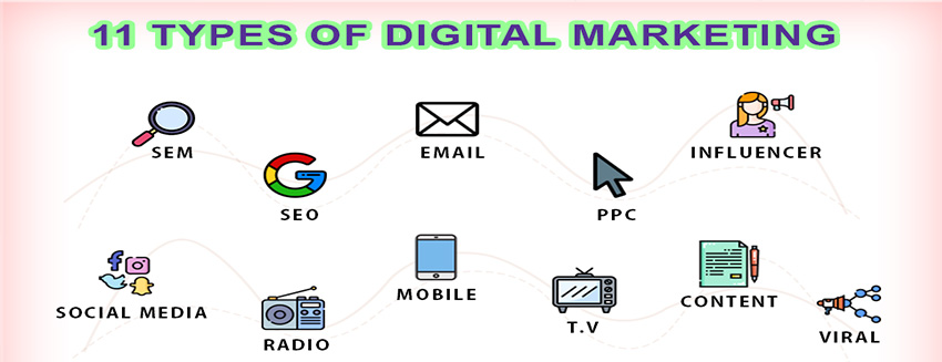 Different Types of Digital Marketing to Promote Your Business Main Image